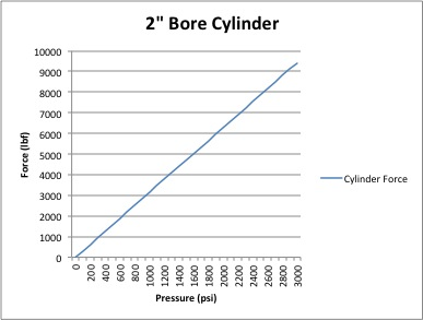 2_inch_bore_cylinder